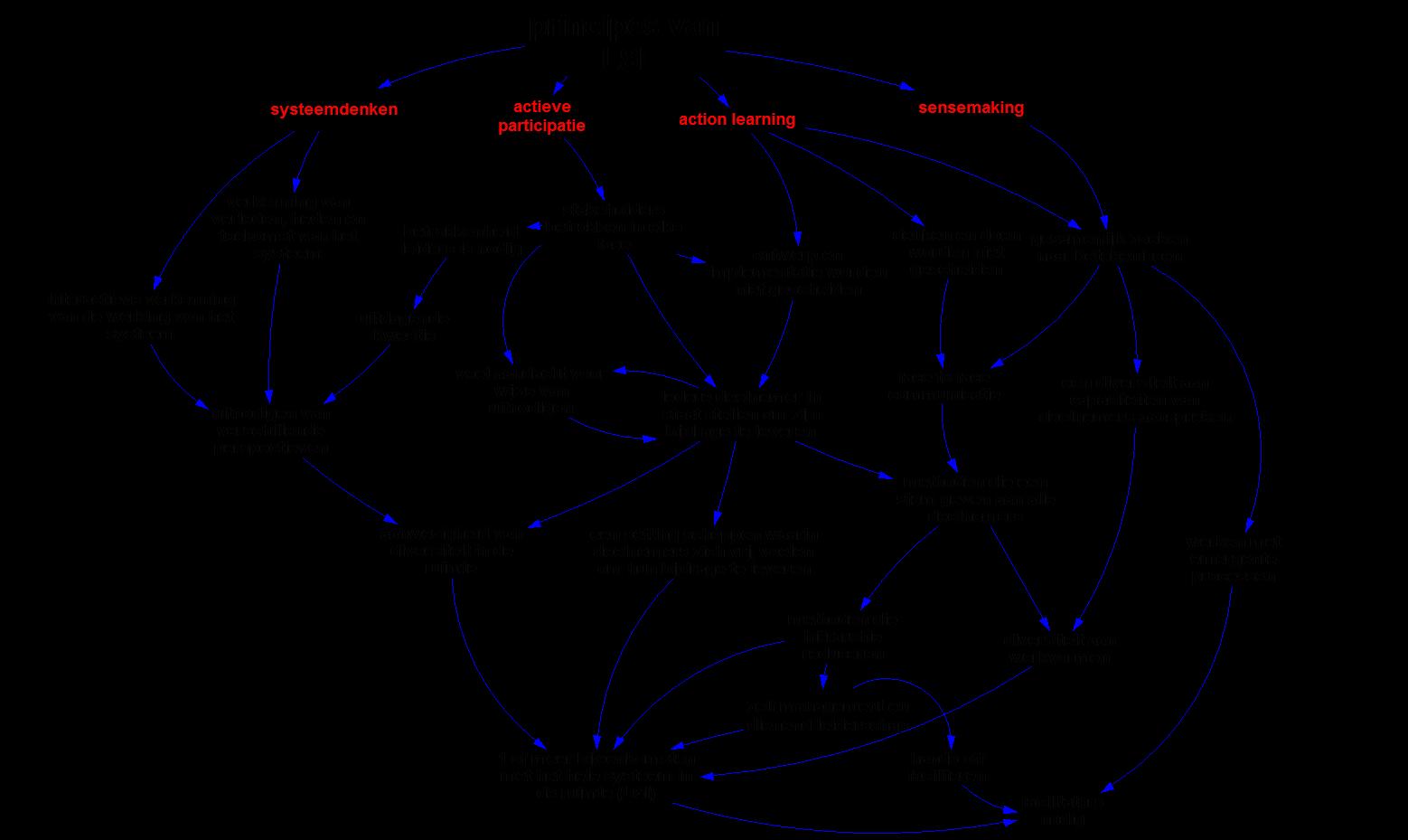 kenmerken van LSI