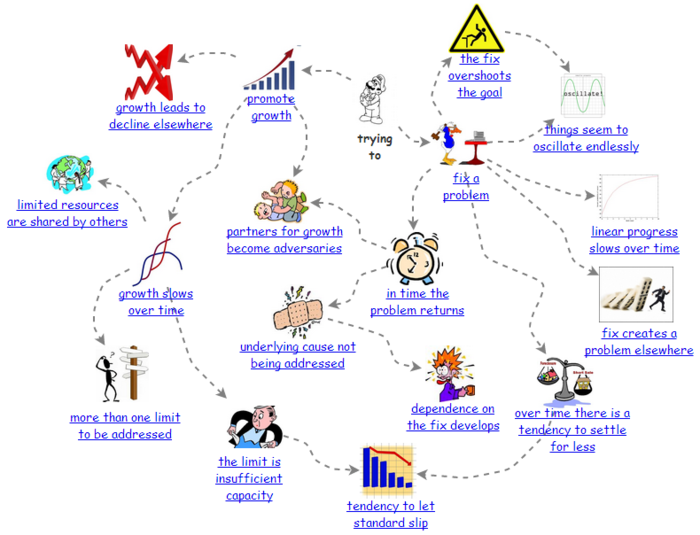 Why systemsthinking matters