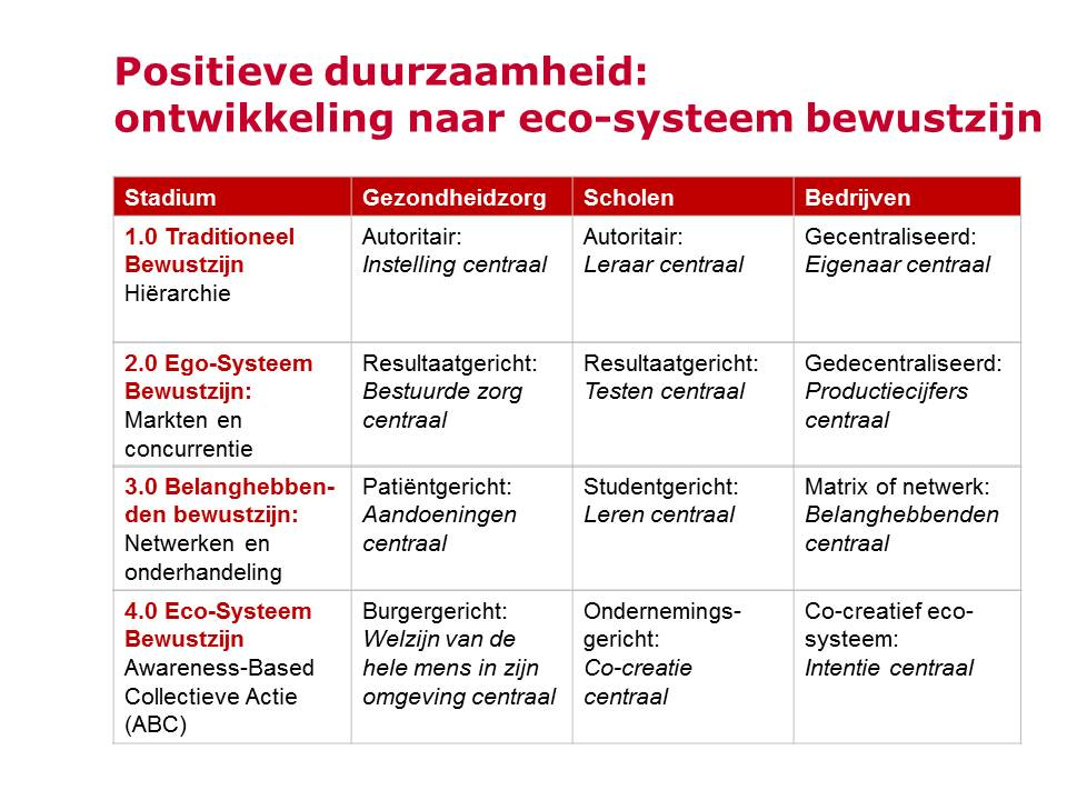 Presentatie lectorale rede Tonnie van der Zouwen 17 april 2015 4
